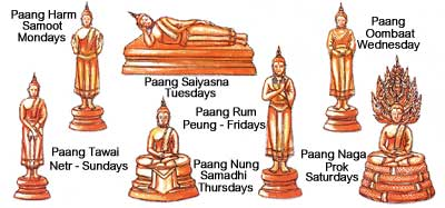 7b161153a When visiting a Thai temple you may be interested to look at the many Buddha  images and their different poses, which depict significant moments in the  ...